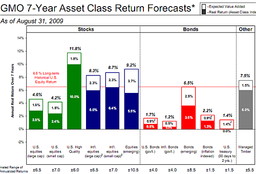 GMO 7 year asset class forecast Sept 2009