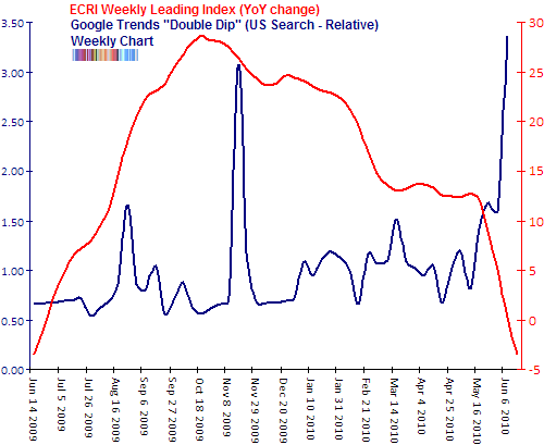 ECRI yoy change compared to google trends double dip Jun 2010