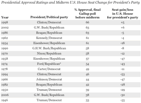 presidential approval Gallup Aug 2010